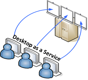 Virtual Desktops | AML Communications