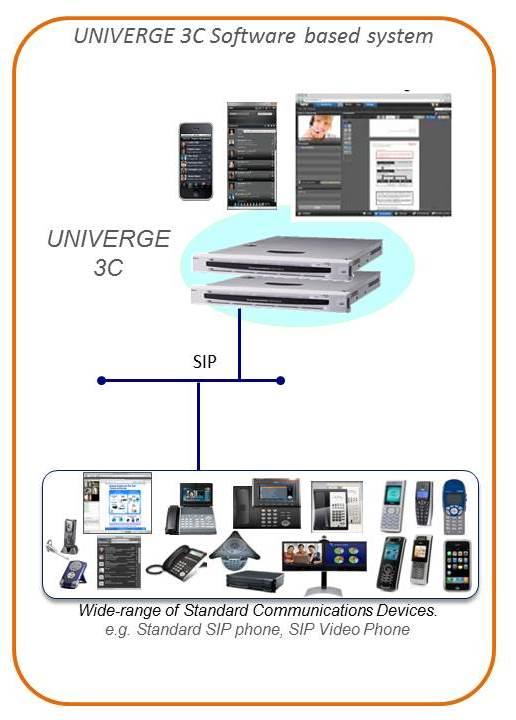 Univerge 3C